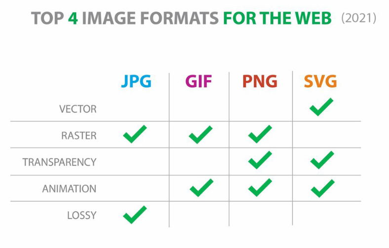 Image Formats for Image SEO