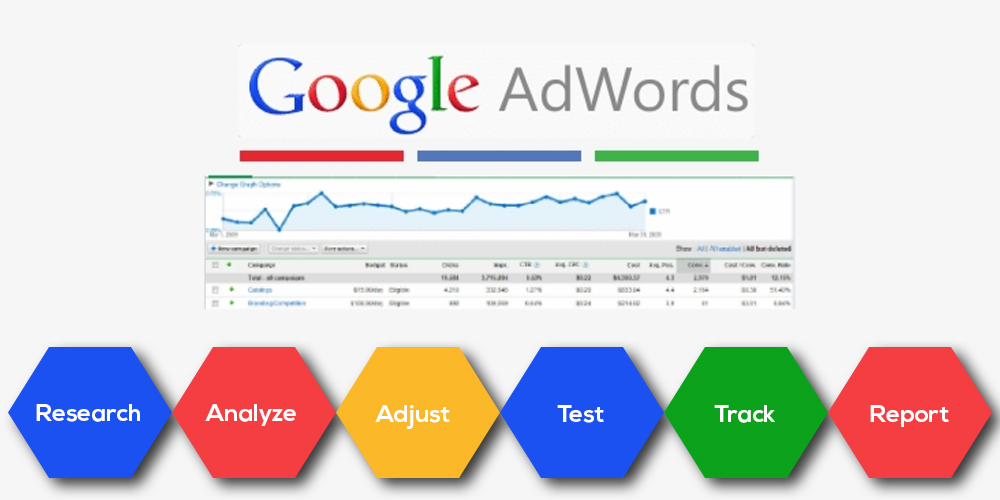 What Is Google Ad Campaign Management